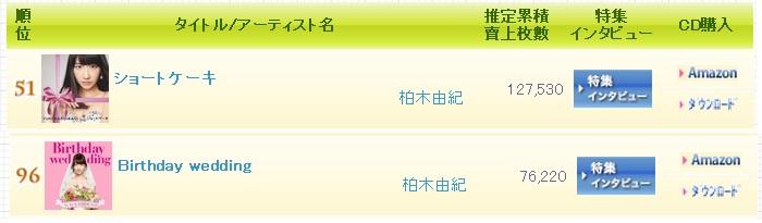 2013 Oricon Ranking